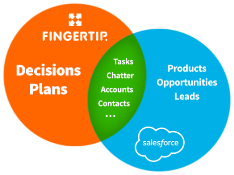 ft_whatisfingertip_salesforceintegration_465x348px